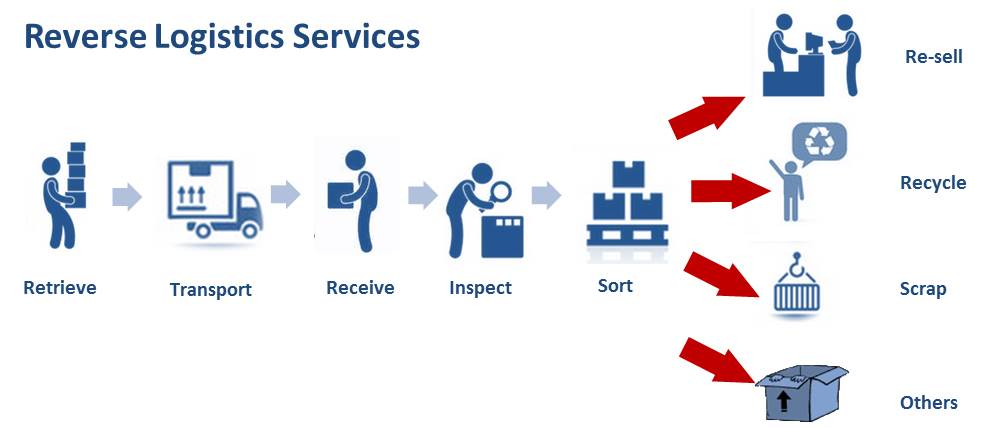 reverse logistics processes Reverse logistics is the collection of all processes that come into play for goods that move in the reverse direction, ie, from the customer to the business here are the most important.