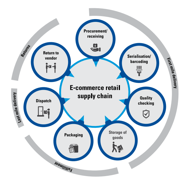 Ecommerce retail supply chain.PNG