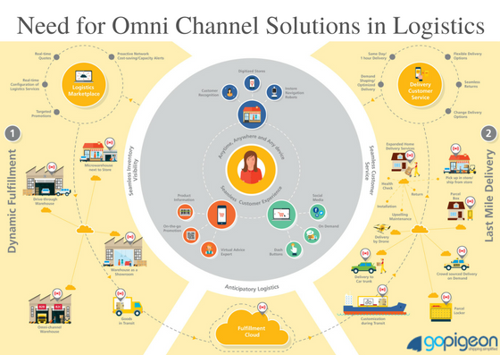 need-for-omni-channel-solutions-in-logistics